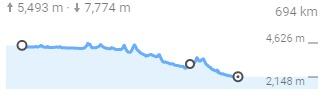 黄河源流への道 標高