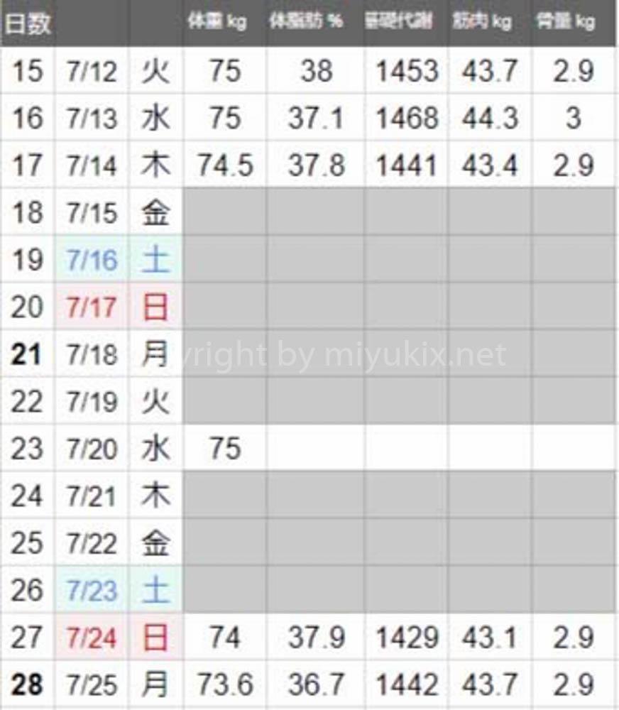 脂肪燃焼スープダイエット3&4週間目