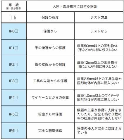 歴代Xperiaグローバル版&国内版のスペック&防水比較まとめ XA2/XA1/XA/XZ1/XZ/XZs/Z5/Z4/Z3/Z2/Z1